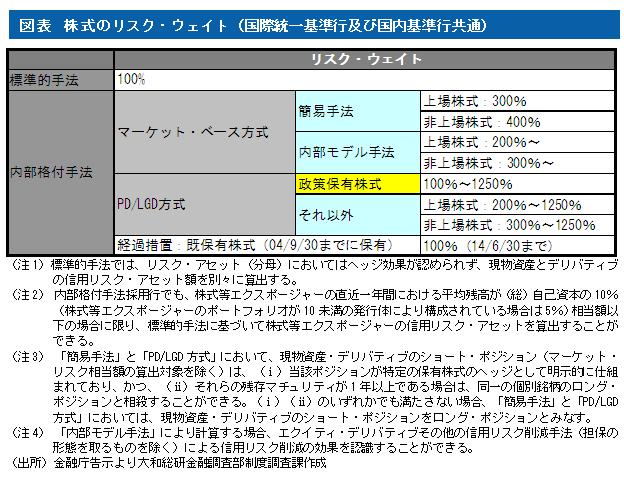 バーゼルⅢと政策保有株式 2013年11月25日 | 大和総研グループ ...