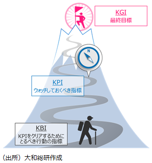 kpi と kbi 2016年02月02日 大和総研グループ 竹田 哲郎