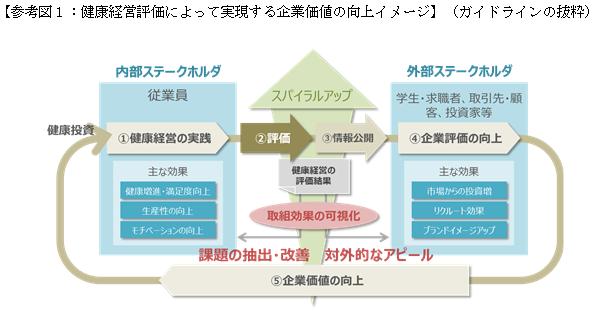 [Справка Фигура 1: Изображение на подобряване на корпоративната стойност, реализирано чрез оценка на здравния мениджмънт](بخشی از رهنمودها)