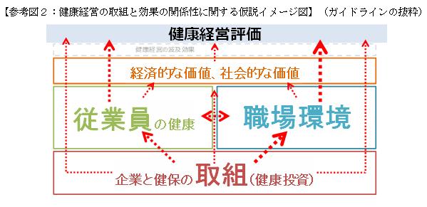 [Справка Фигура 2: Хипотетичен образ на връзката между усилията и ефектите от управлението на здравето](بخشی از رهنمودها)