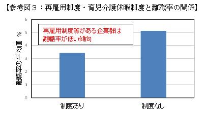 [Справка Фигура 3: Връзка между системата за преназначаване / системата за отпуск за отглеждане на дете и процентът на оборота]