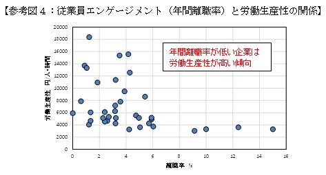 [Справка Фигура 4: Връзка между ангажираността на служителите (годишен коефициент на оборот) и производителността на труда]