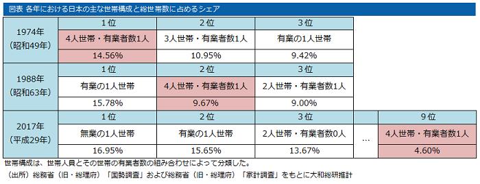 総世帯数の5%にも満たない「標準世帯」 2018年07月10日 | 大和総研 ...