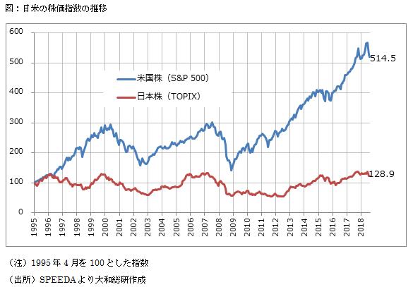 日米で家計金融資産はこんなに違う 2018年12月05日 | 大和総研 | 太田 ...